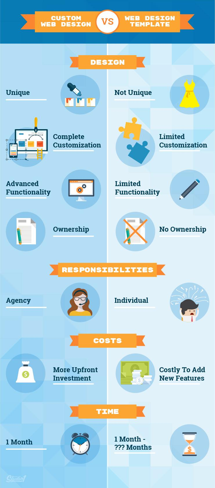 wefixit custom web design vs template inforgraphic