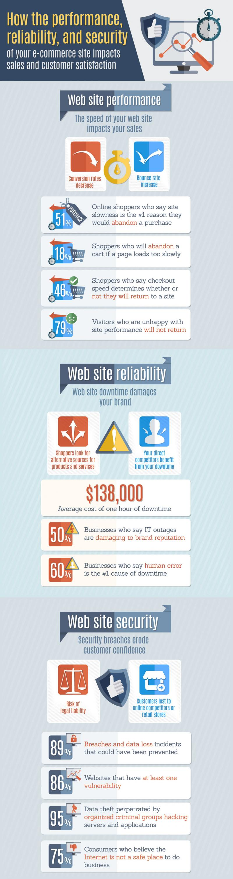 wefixit performance hosting infographic