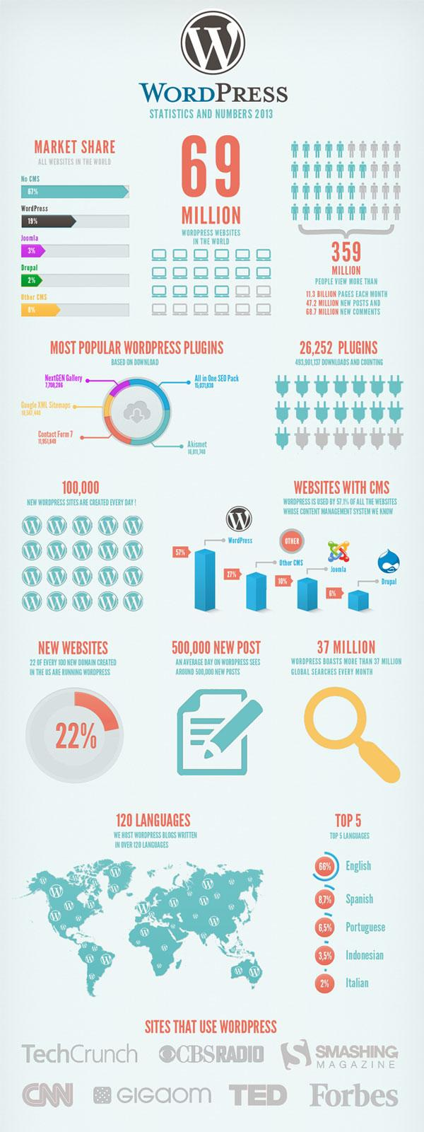 wefixit wordpress inforgraphic